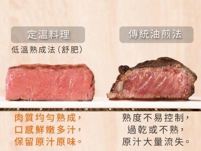 食譜-【IH智能定溫電子鍋】定溫料理是什麼?