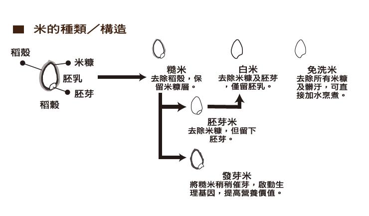 米的種類截圖.PNG